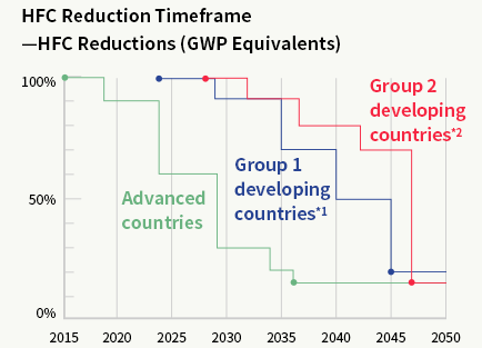 HFC Reduction Timeframe—HFC Reductions (GWP Equivalents)